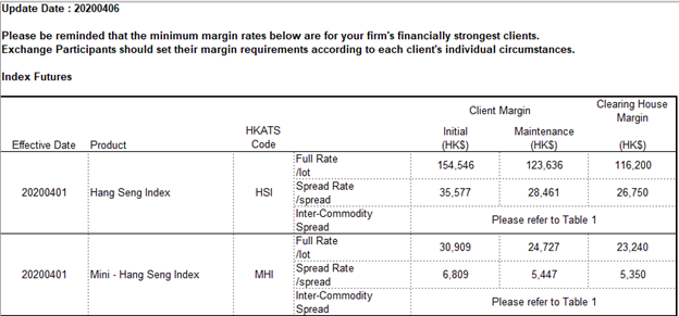 Margin Requirement for HSI Index Future